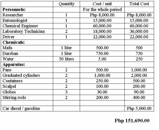 sample research proposal budget